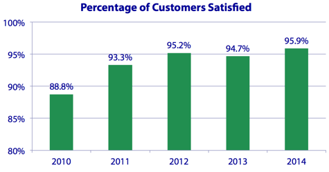 customersatisfaction