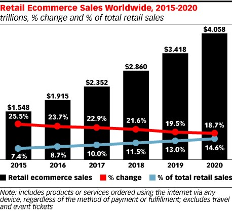 Retail ecommerce sales..jpg