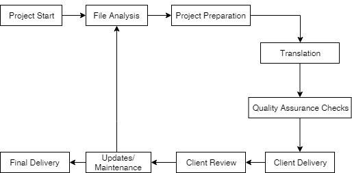localization workflow passolo