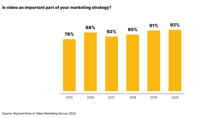 Is-video-marketing-strategy
