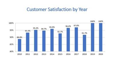 customersatisfaction2020